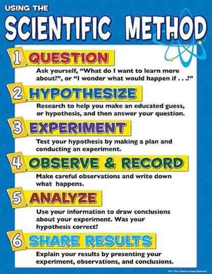 scientificmethodposter